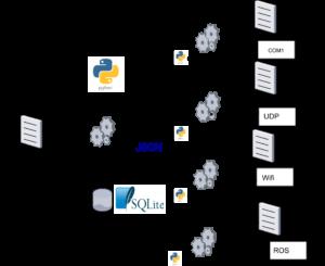 Architecture informatique / Bases de données