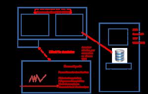 Architecture informatique / Bases de données 1