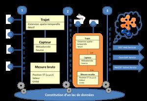 Architecture informatique / Bases de données 2